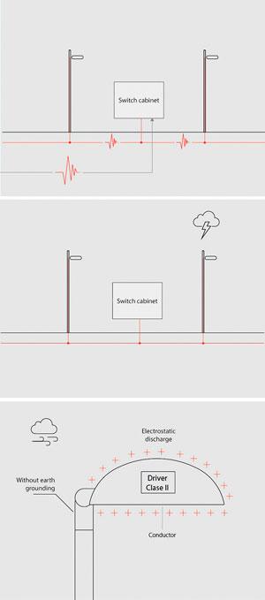 Las tres causas de sobretensiones peligrosas para el LED. De arriba a abajo: perturbaciones por maniobras en la red eléctrica, descargas atmosféricas y descargas electrostáticas.